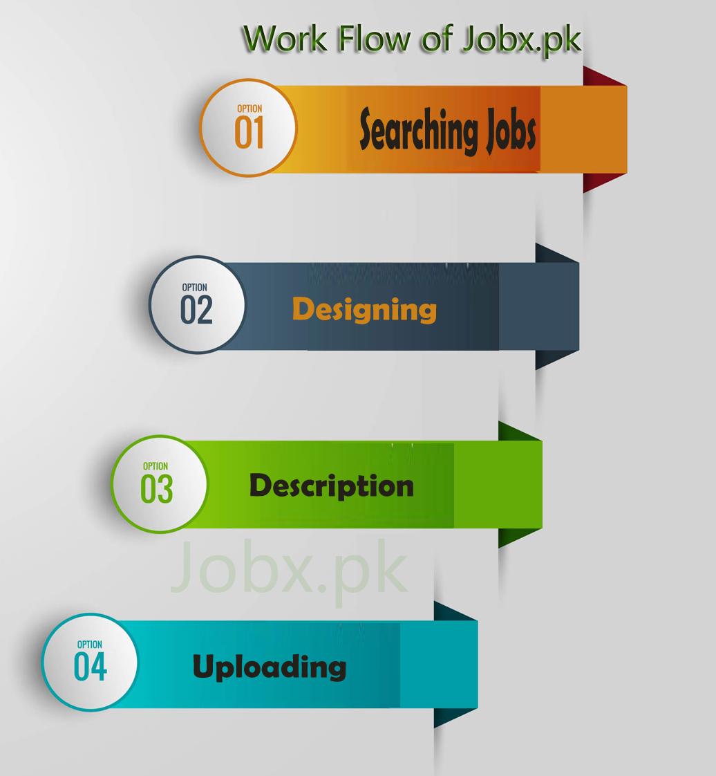 Jobx.pk workflow